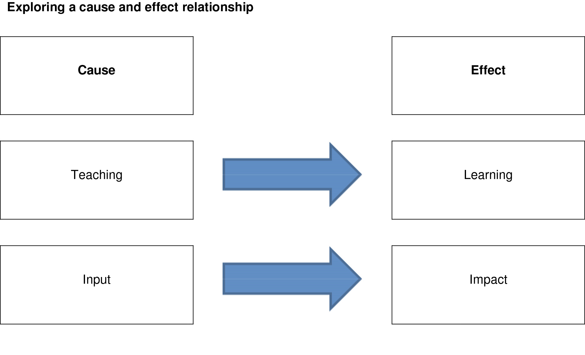 Diagram Exploring a cause and effect relationship